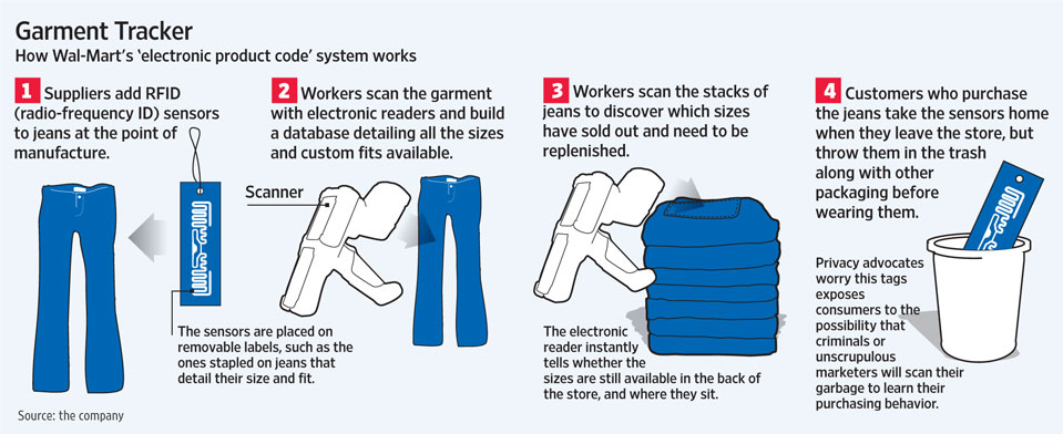 Wal-Mart Uses RFID to Track Underwear
