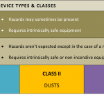 Primary I-Safe Devices Types and Classes