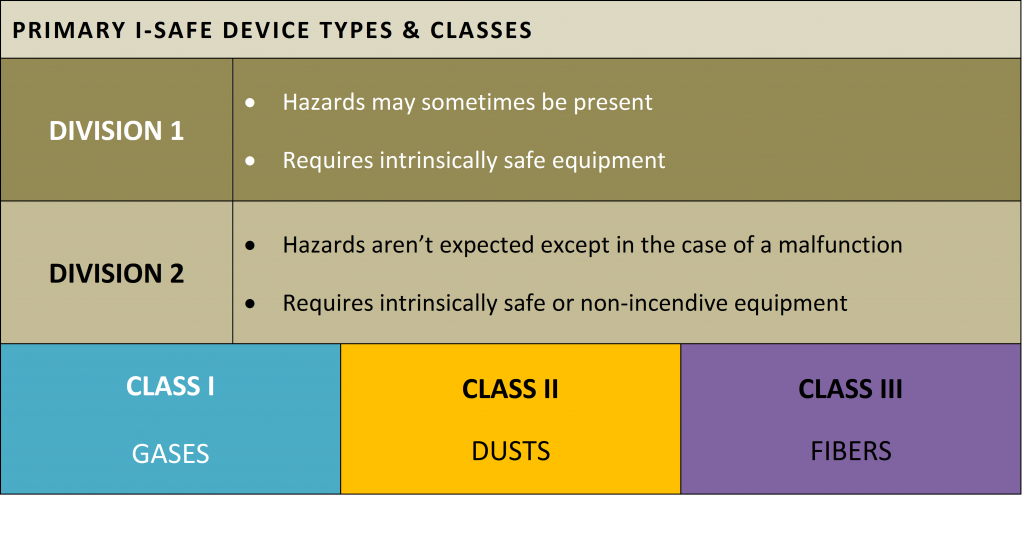 Primary I-Safe Devices Types and Classes - 2