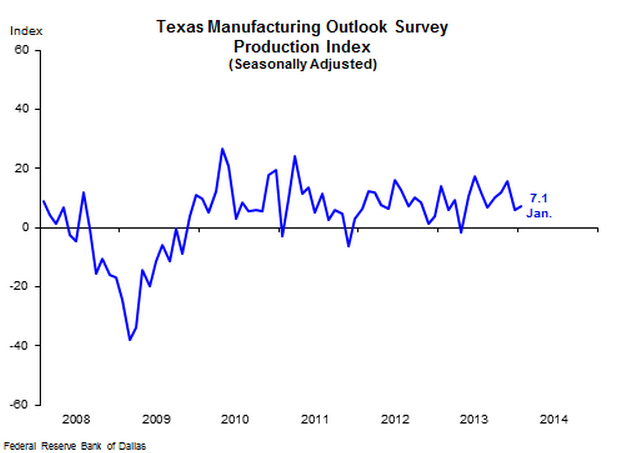 Texas Manufacturing Continues its 9-Month Rebound
