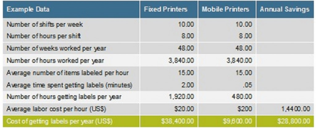 Savings from Mobile Printing